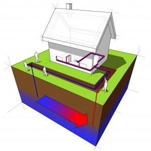 Pompe à chaleur : analyse du terrain